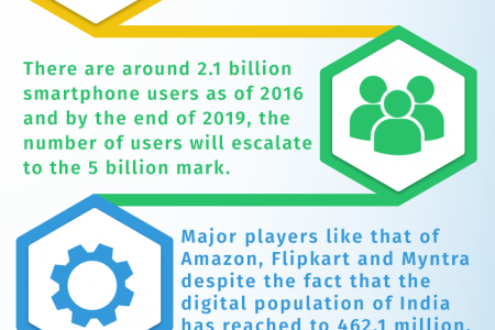 Mobile usage in E-commerce Infographic Infographic