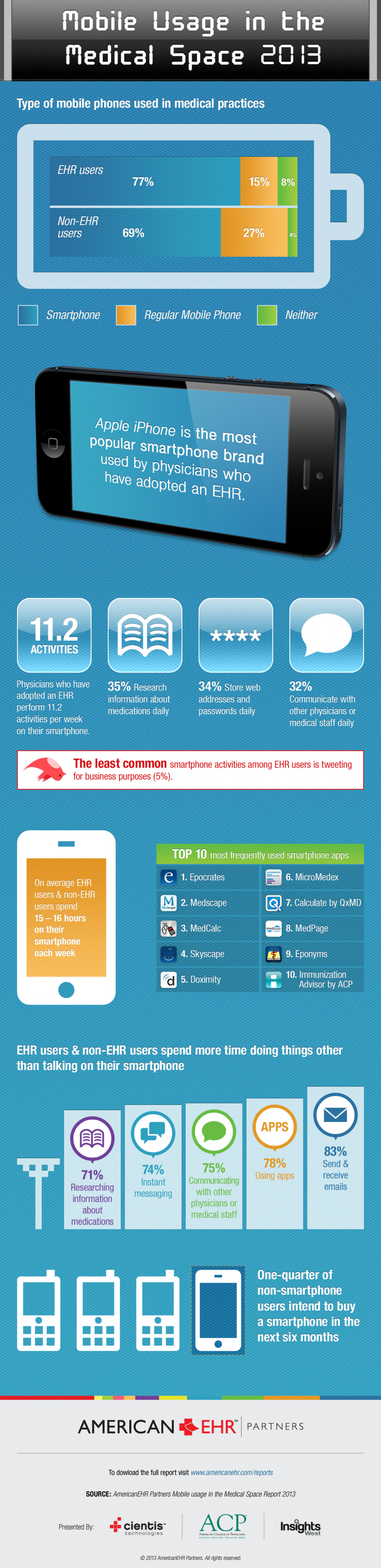 Mobile Usage in the Medical Space Infographic