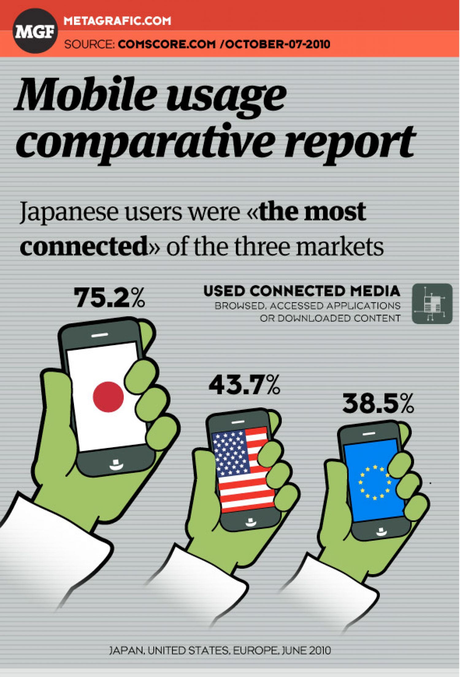 Mobile Usage Report Infographic