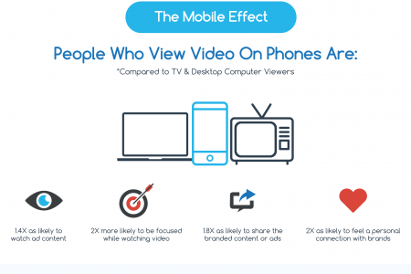 Mobile Video And Marketing By vServices Ltd Infographic