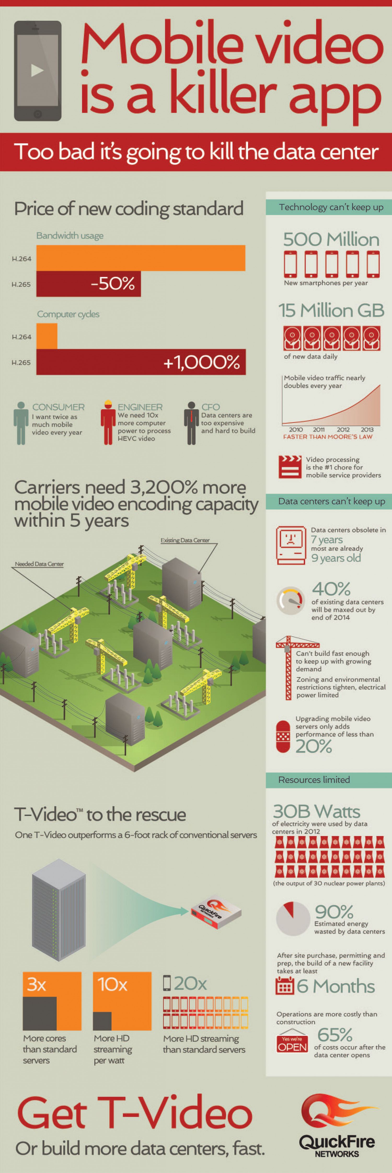 Mobile Video is Killing Data Centers Infographic