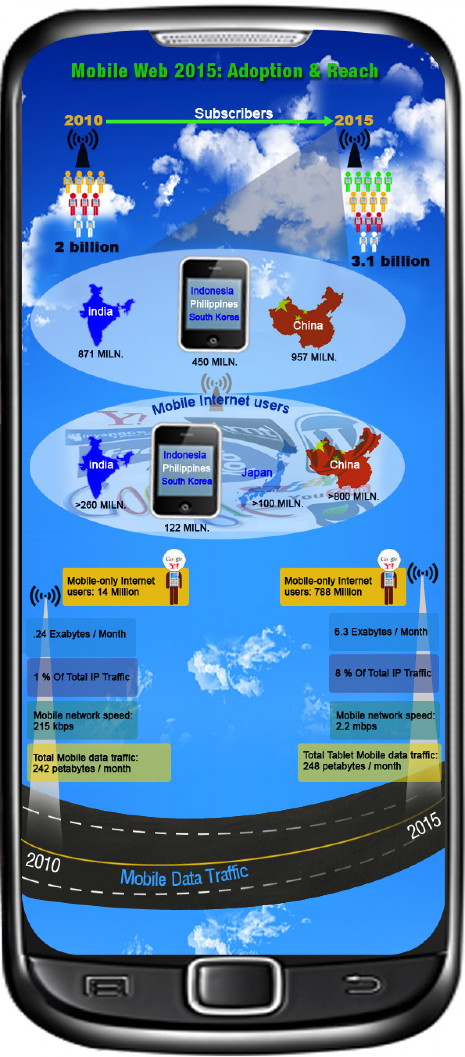 Mobile Web 2015: Adoption & Reach Infographic