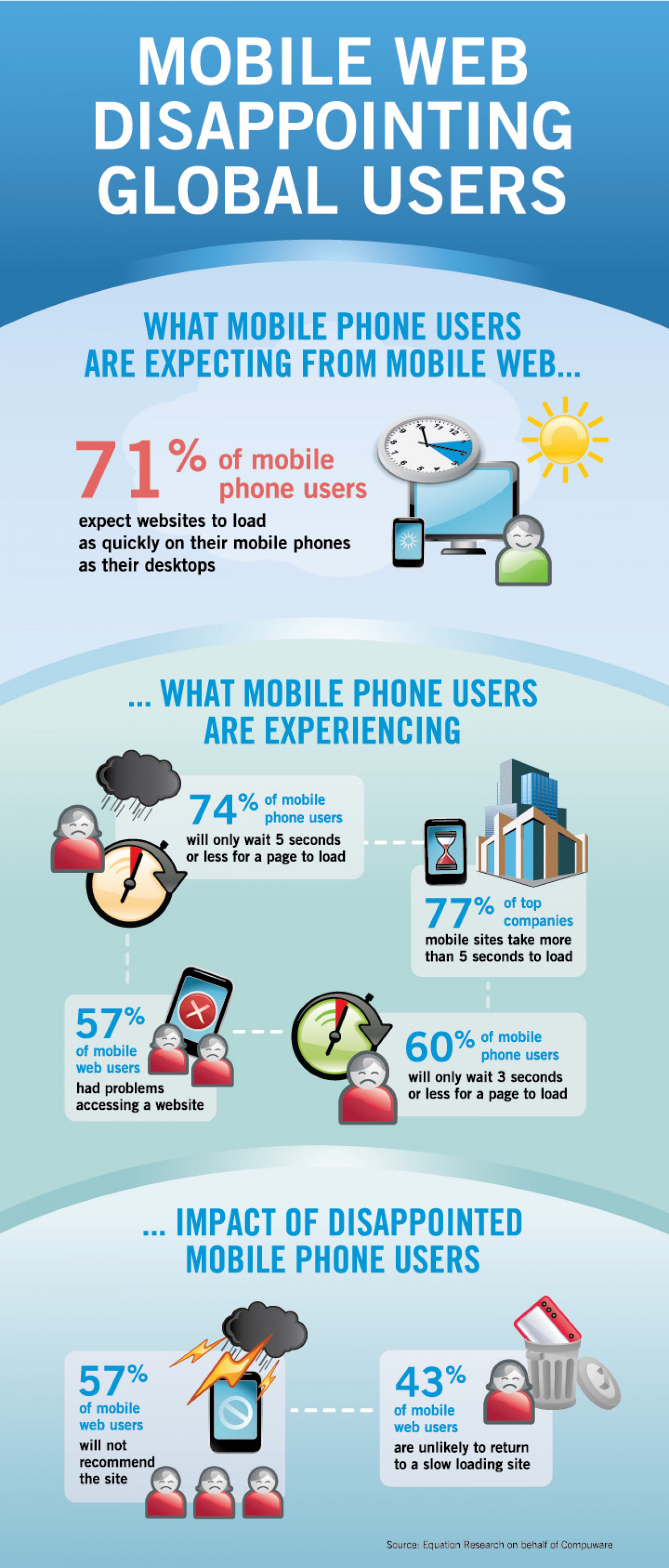 Mobile Web Disappointing Mobile Users  Infographic