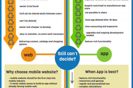 Mobile Web vs Mobile Apps Infographic