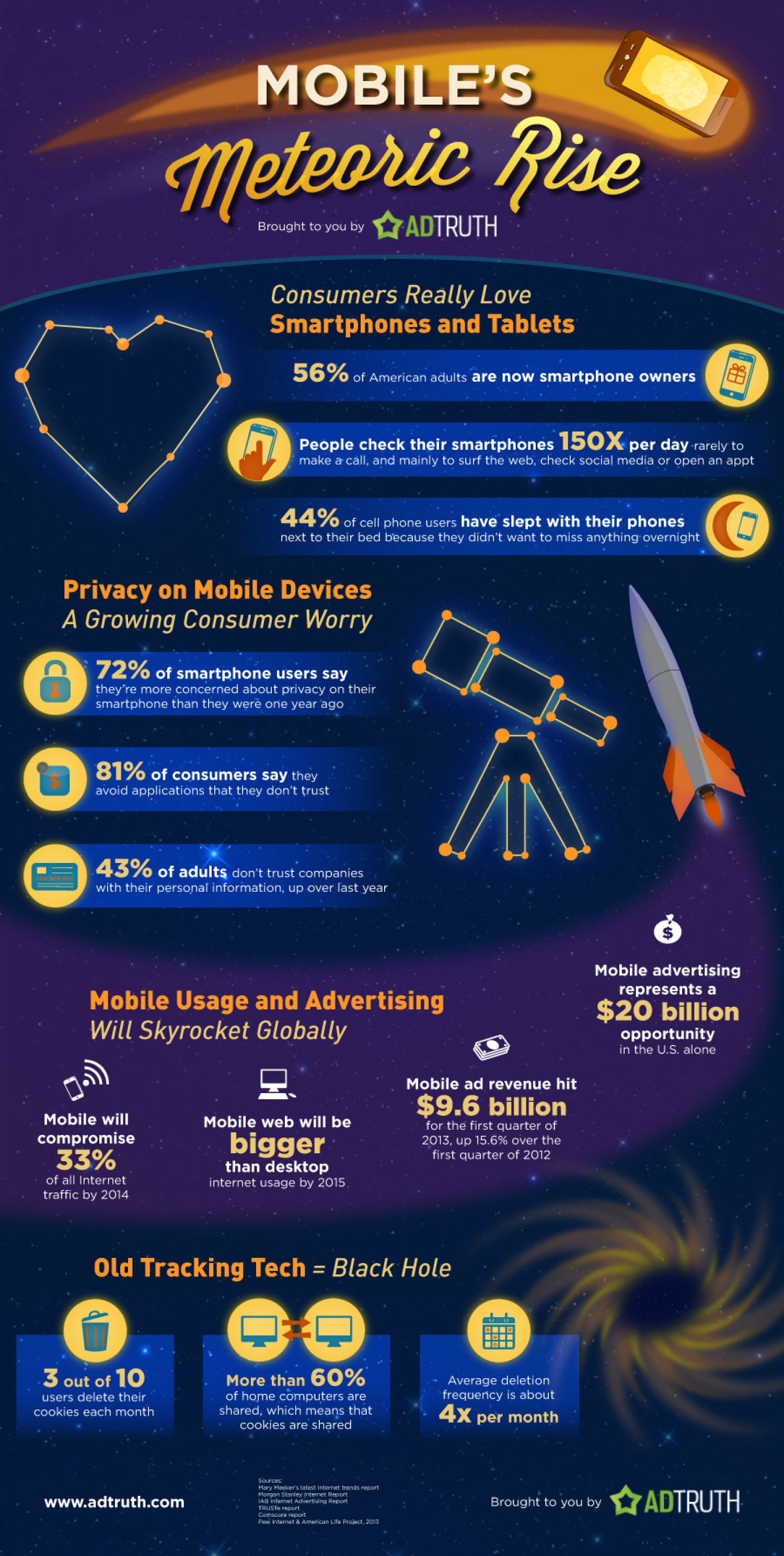 Mobile's Meteoric Rise Infographic