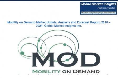 Mobility on Demand Market Industry Share, Growth, Analysis, Statistics, Trends, Forecast Report, 2024 Infographic