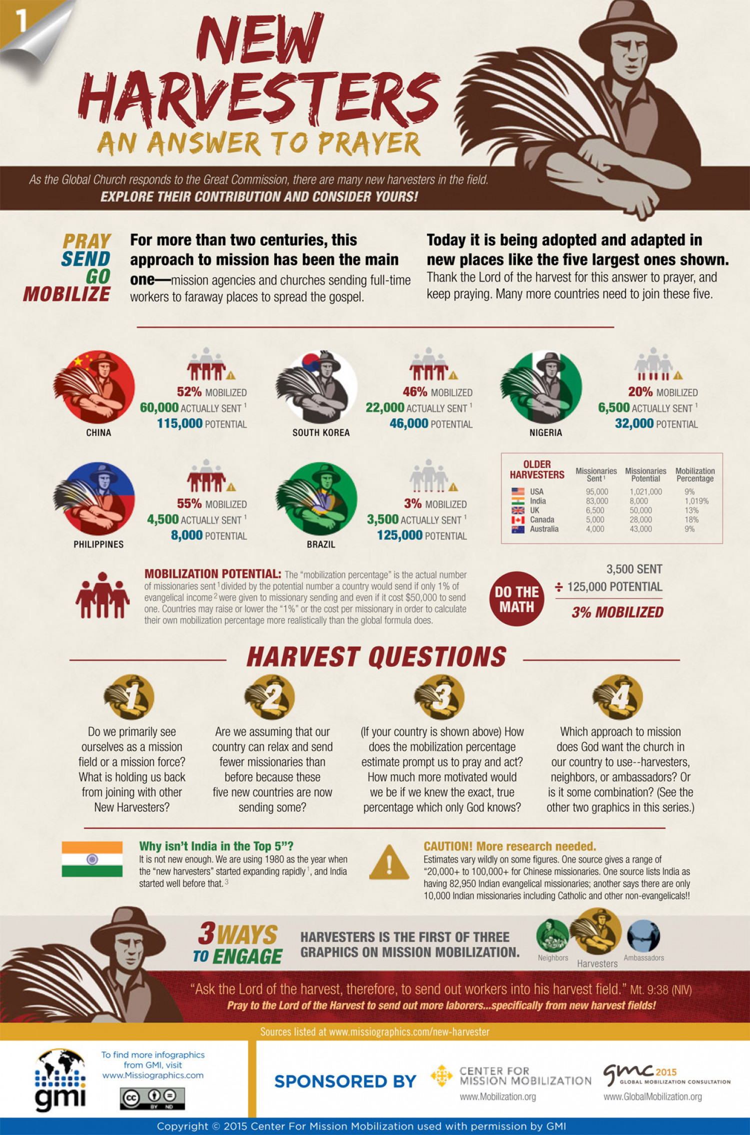 Mobilizing New Harvesters Infographic