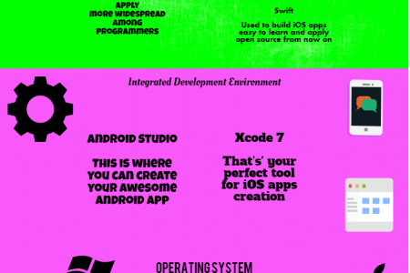 Mobinius Technology Infographics - Comparison Android Vs. iOS Infographic