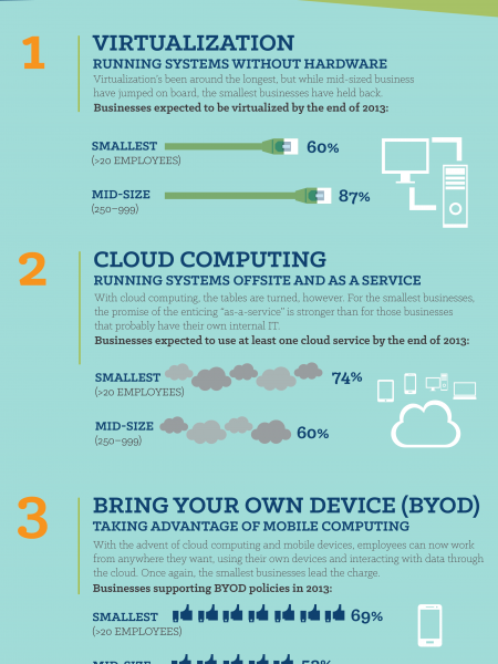 Modern IT Infographic