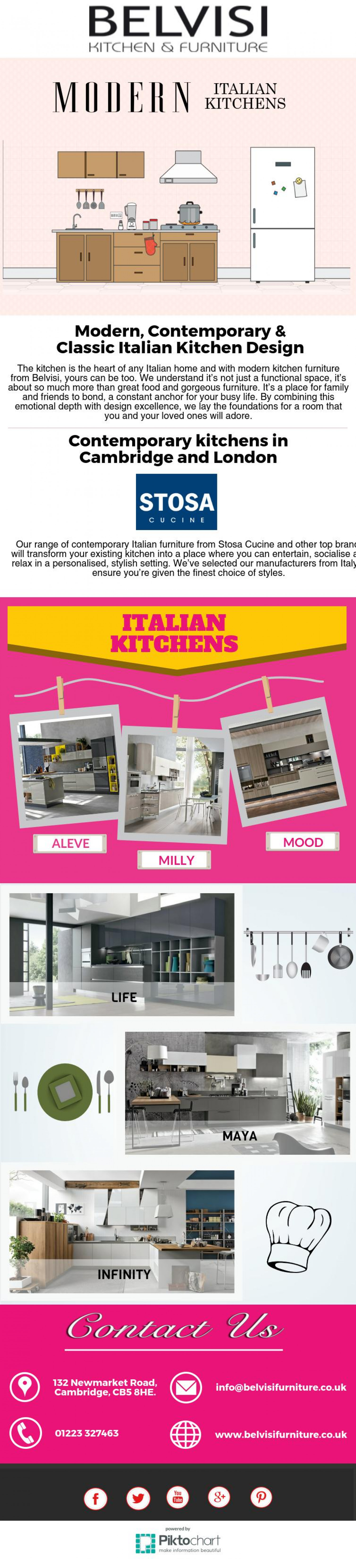 Modern Italian Kitchens Infographic