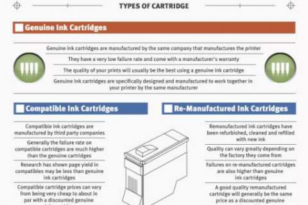 Modern Printing In The Home And Business Infographic