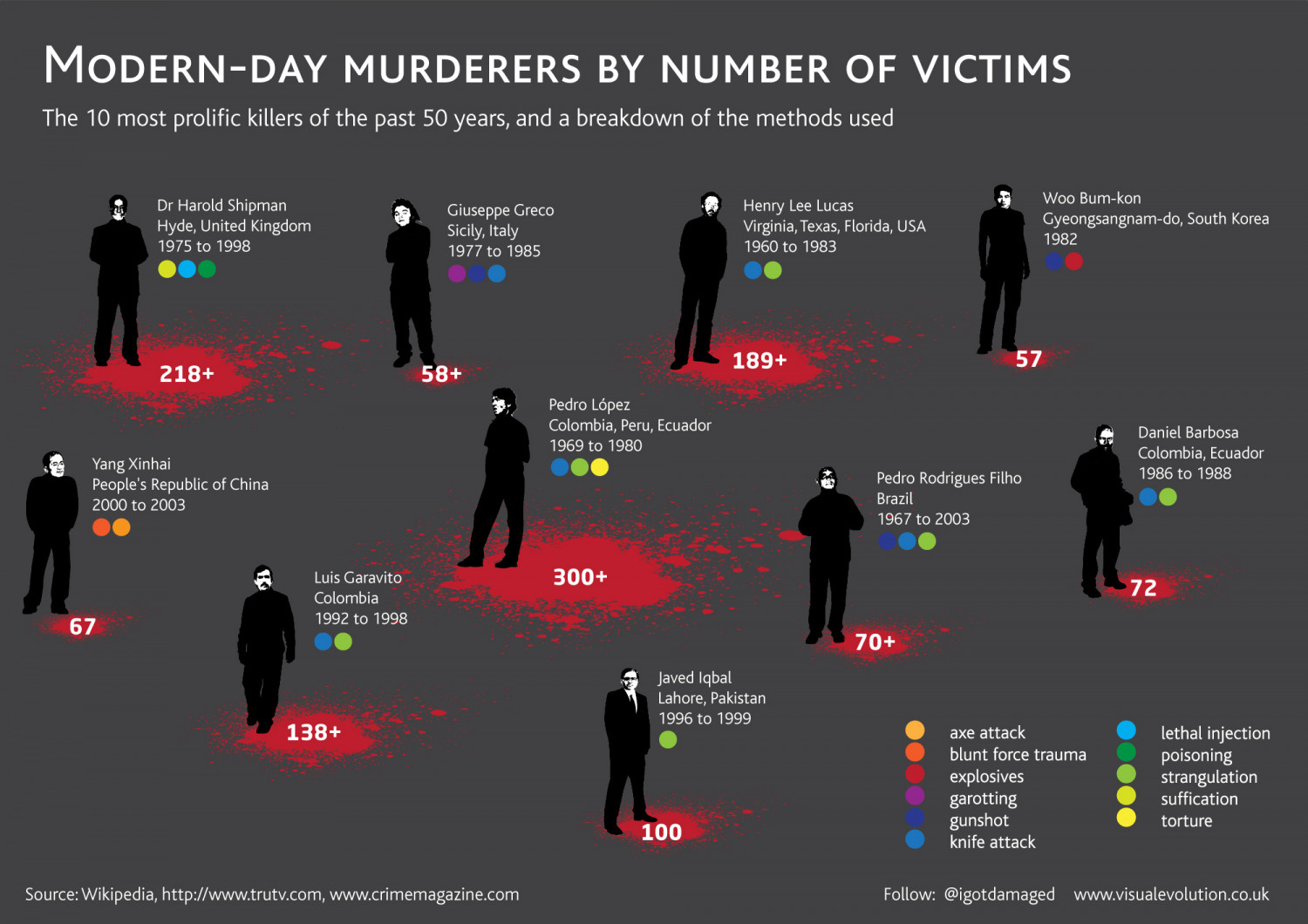 Modern-day murderers by number of victims Infographic