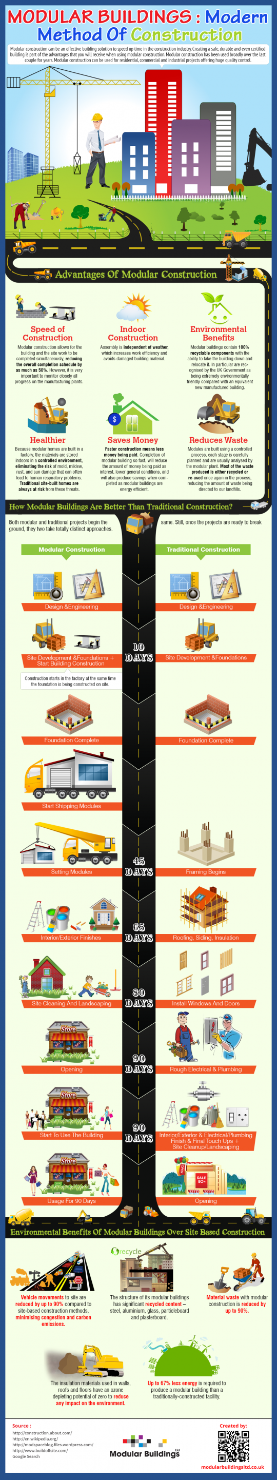 See the advantages of modular homes inforgraphic - Disadvantages of modular homes ...