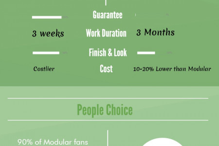 Modular Kitchen Vs Carpenter- Made Kitchen Infographic