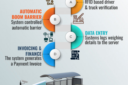 Modules in Operatorless Weighing Software Infographic