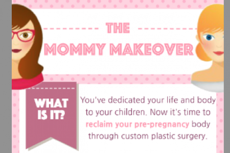 Mommy Makeover Infographic Infographic
