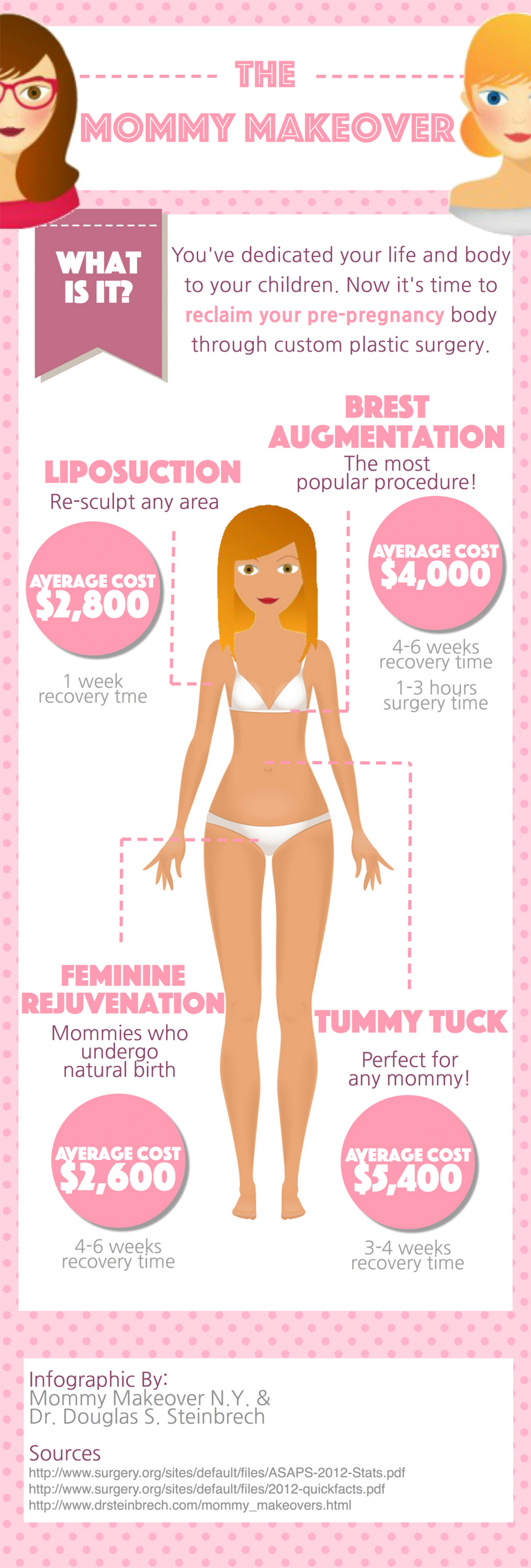 Mommy Makeover Infographic | Visual ly