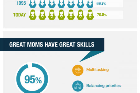 Moms in Business Infographic