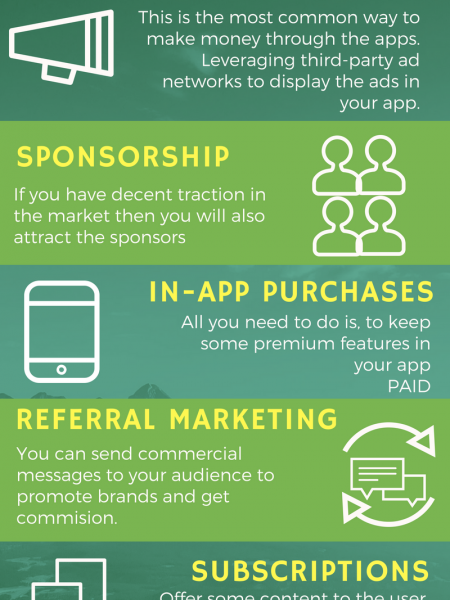 Monetization Strategies Infographic