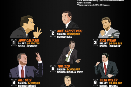 Money Madness: Exploring the NCAA Men's Basketball Tournament Infographic