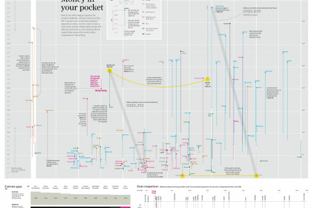Money on your pocket Infographic