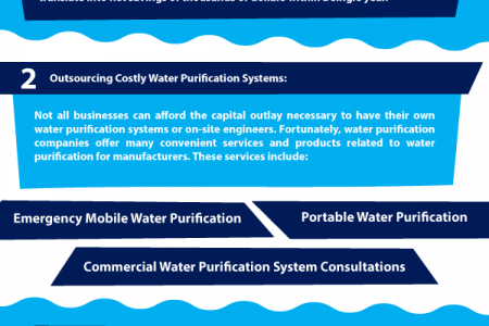Money Saving Water Purification Applications Infographic