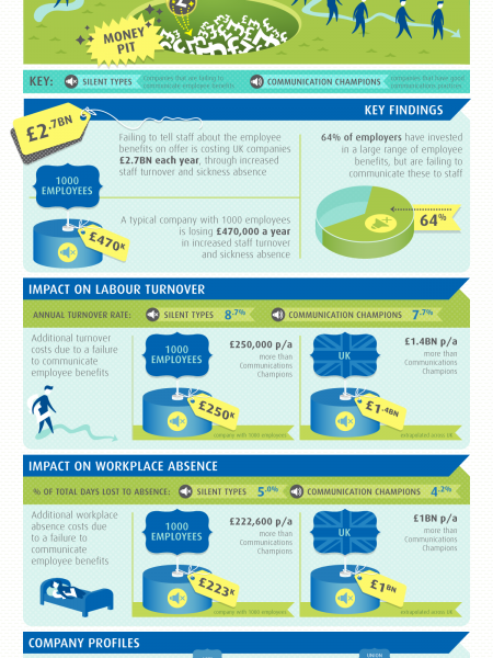 Money Talks - Communicating Employee Benefits Infographic