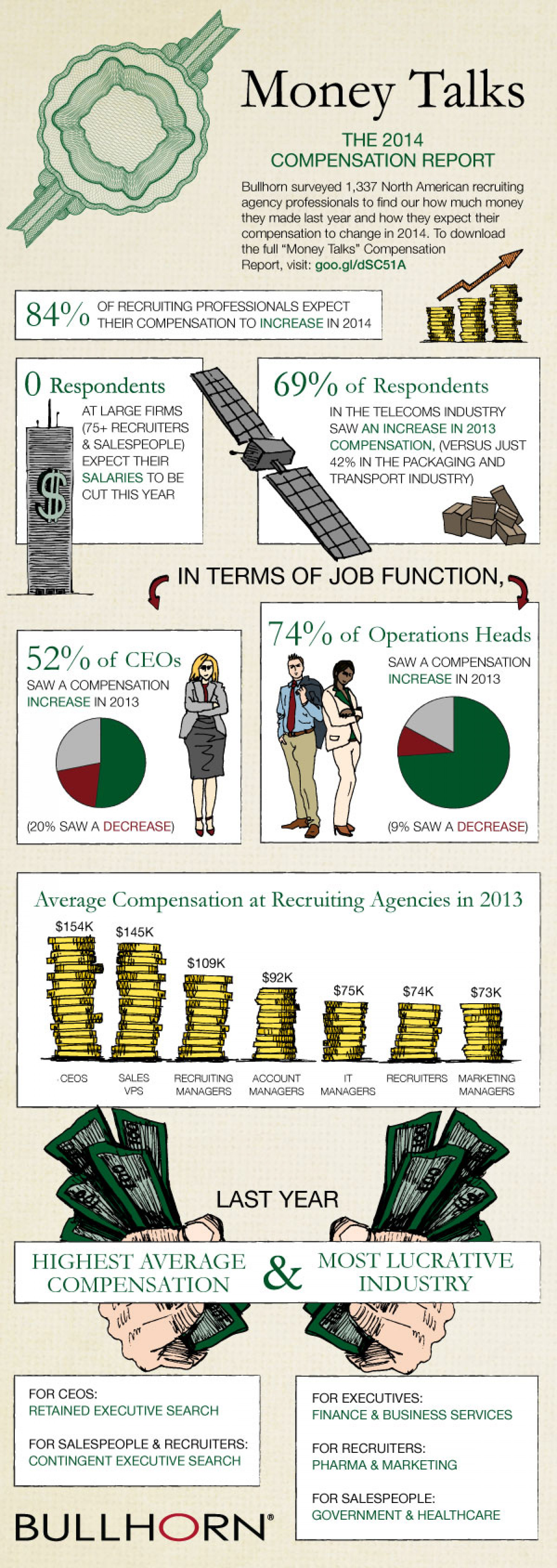 Money Talks: The 2014 Compensation Report Infographic