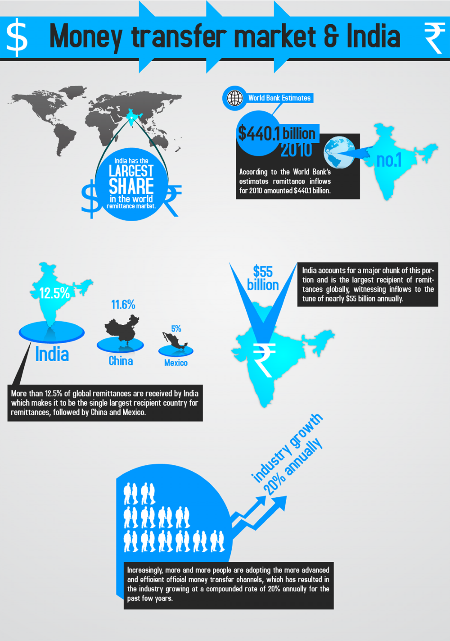 Money Transfer Market And India Wiring To China Infographic