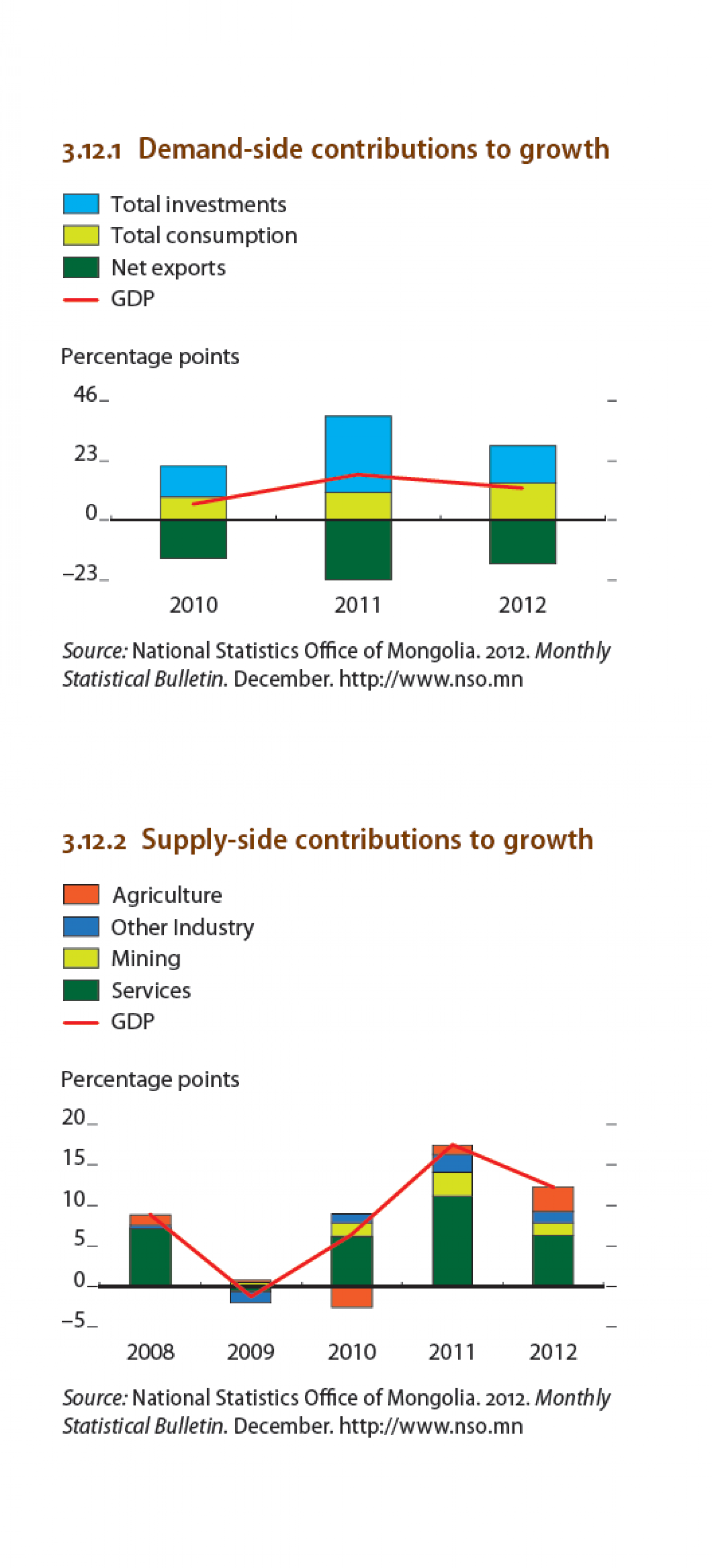 Mongolia : Demand-side contributions to growth Infographic