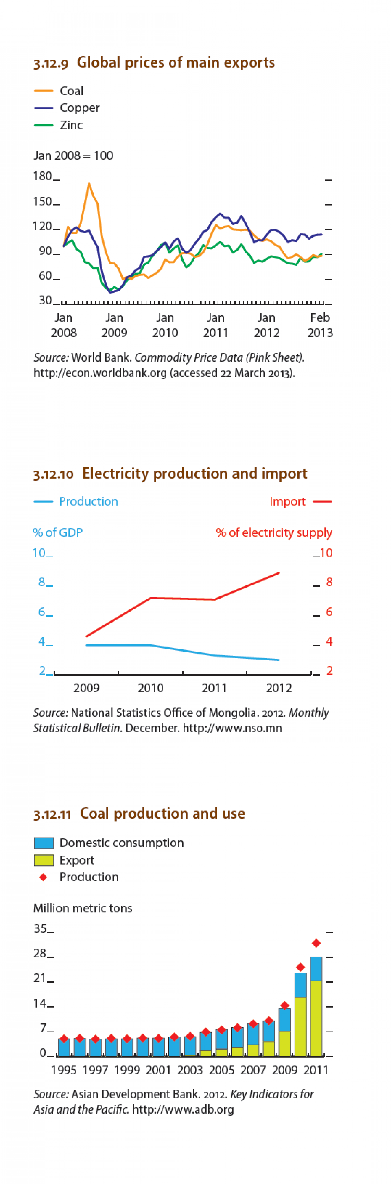 Mongolia : Global Prices of main exports Infographic