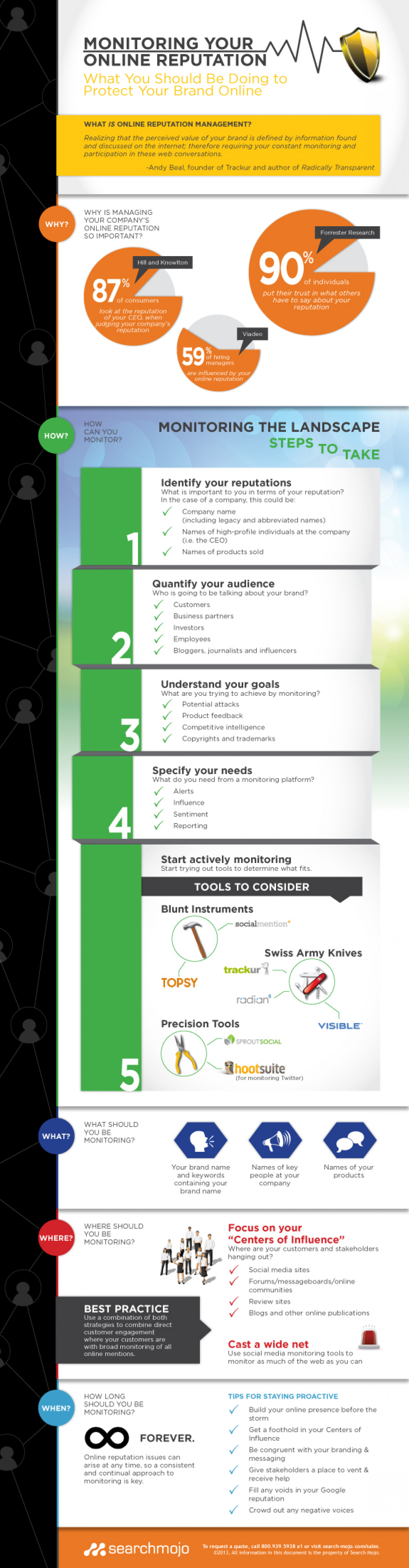 """Monitoring Your Online Reputation: What You Should Be Doing to Protect Your Brand Online"""" Infographic"""