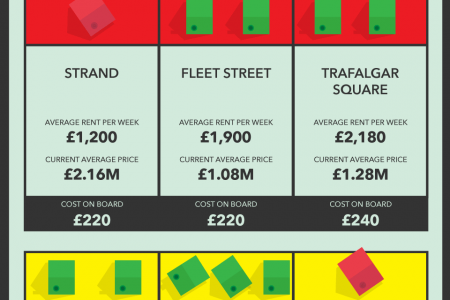 Monopoly Board Houses at Today's Prices Infographic