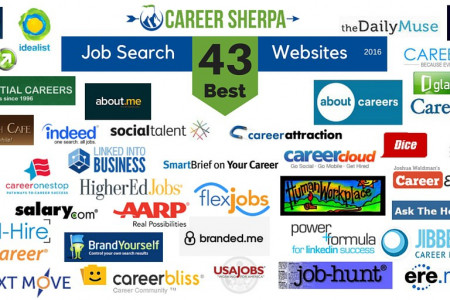 Monster, Dice And Clearance – Job Website Scraping Infographic