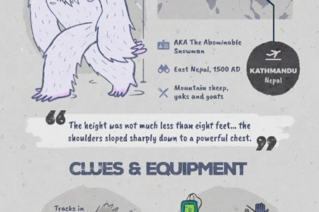Monster-Spotting: The Abominable Snowman Infographic