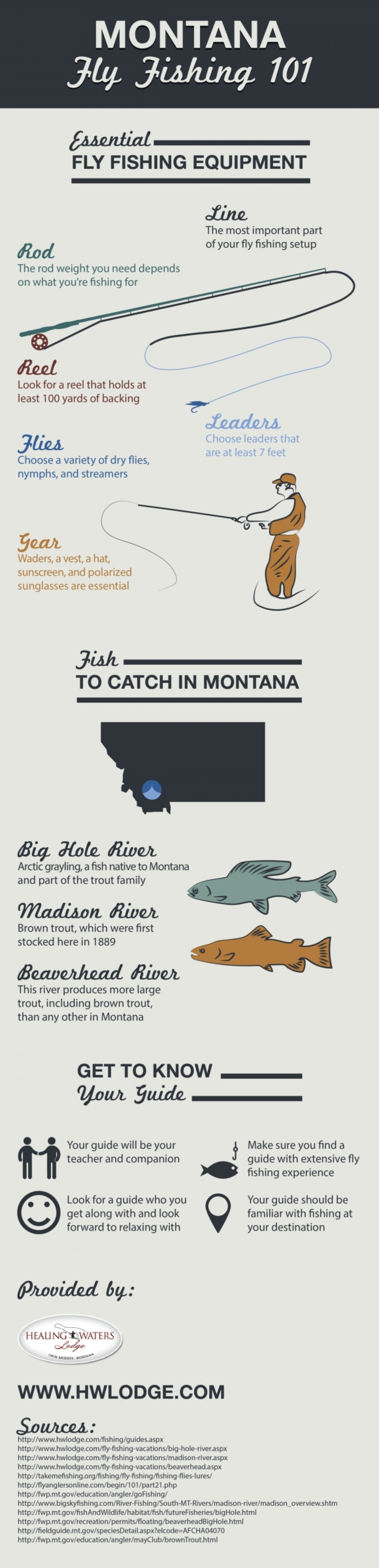 MONTANA FLY FISHING 101  Infographic