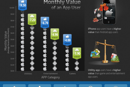 Monthly Value of an App User Infographic