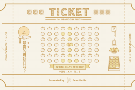 Moon cake, the TICKET for Beamographic Mid-Autumn Festival Issue Infographic