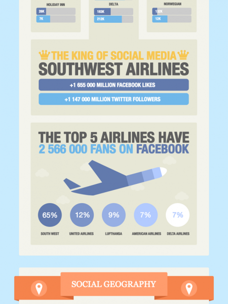More Americans Are On Facebook Than Have A Passport Infographic