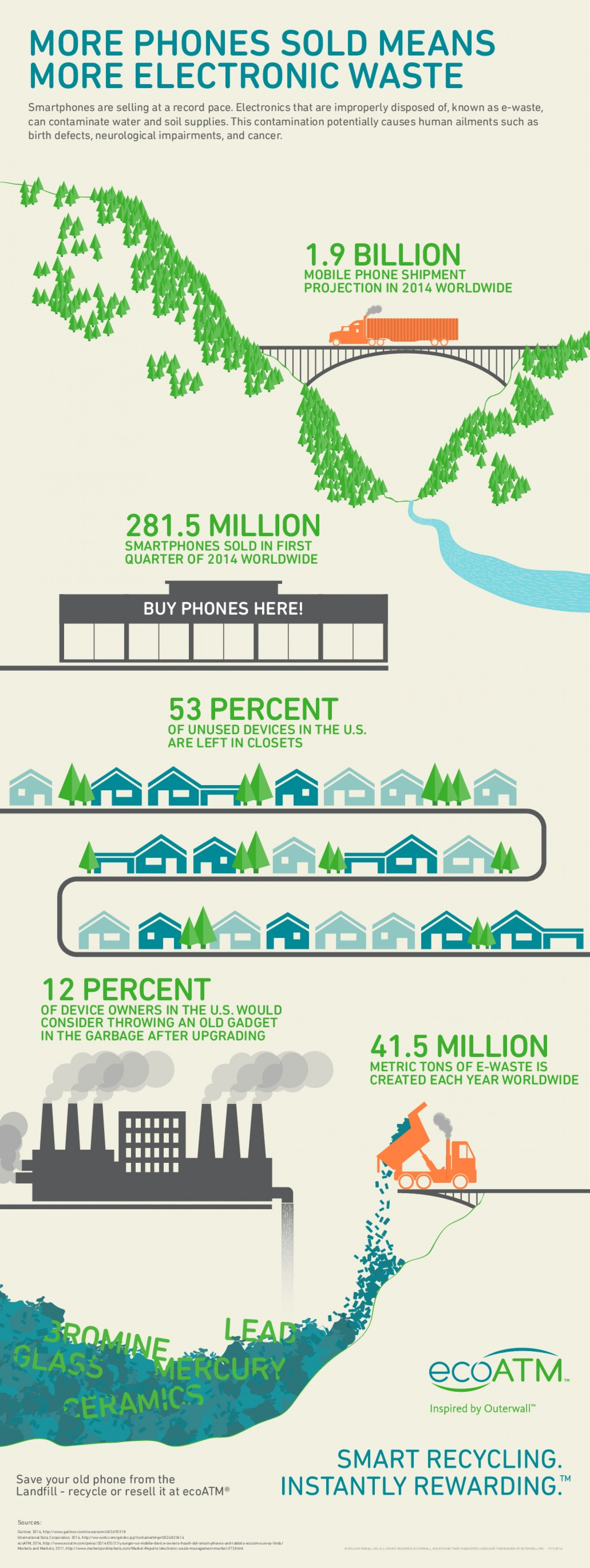More Phones Sold Means More Electronic Waste Infographic