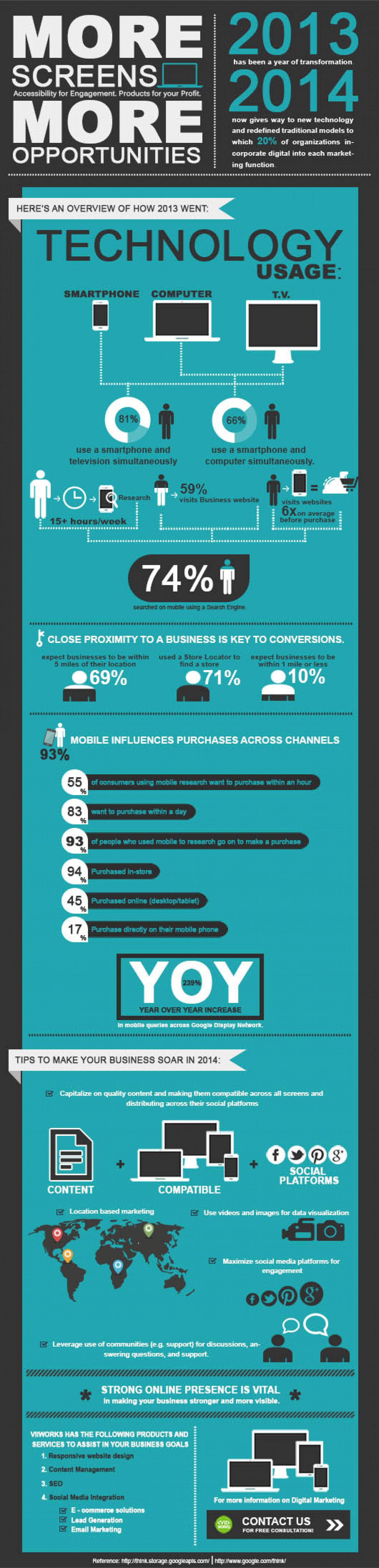 More Screens, More Opportunities  Infographic