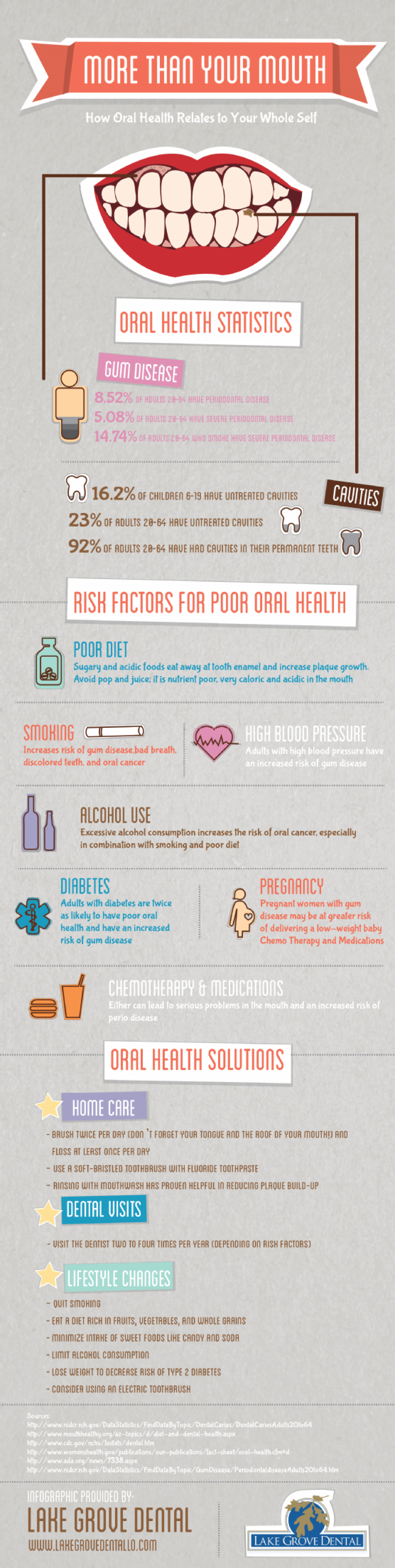 More Than Your Mouth: How Oral Health Relates to Your Whole Self Infographic
