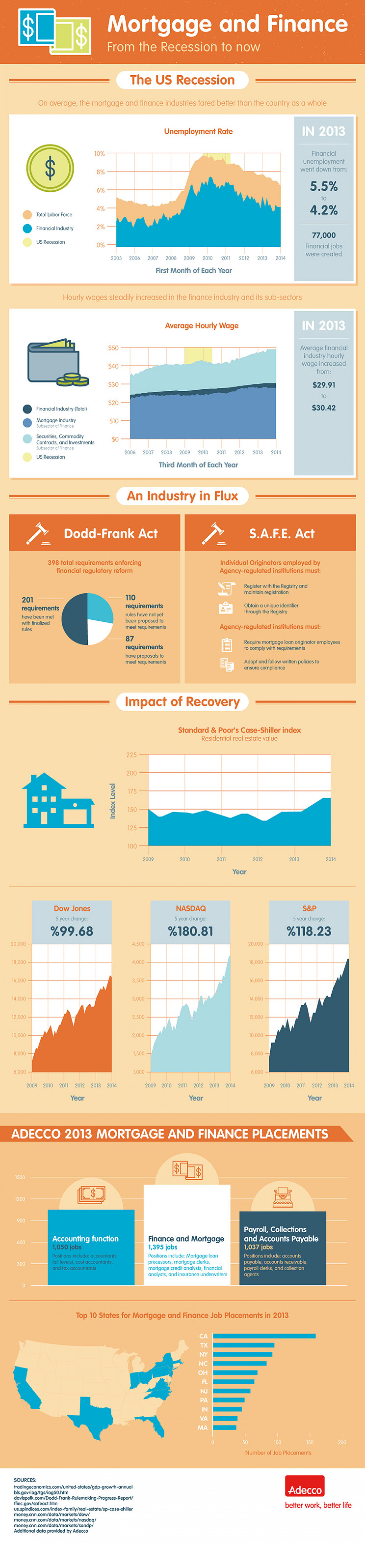 Mortgage and Finance: From the Recession to Now Infographic