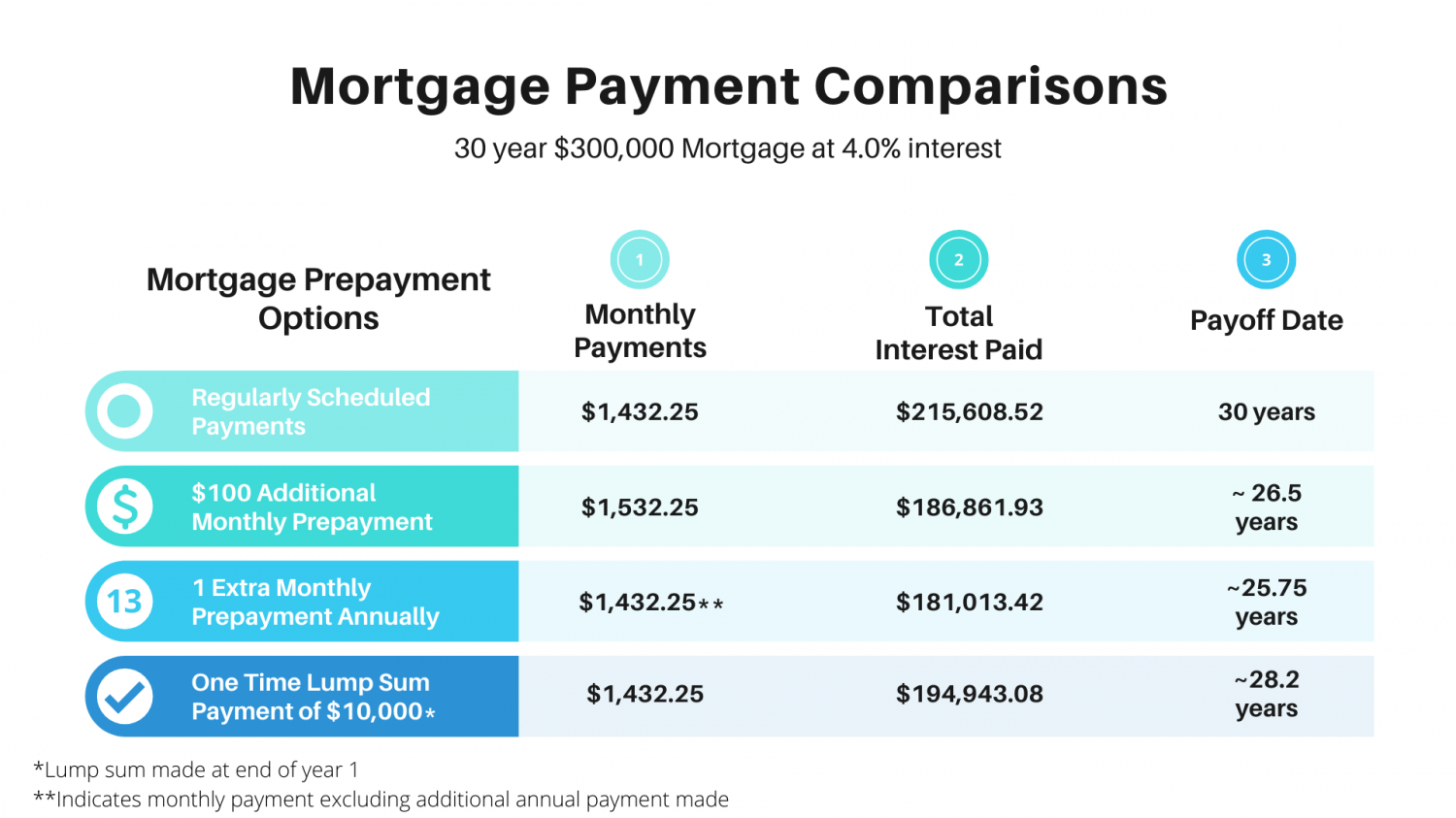 Mortgage prepayment comparison Infographic