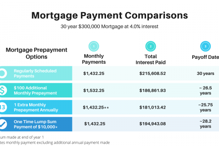 Mortgage prepayment outcomes Infographic