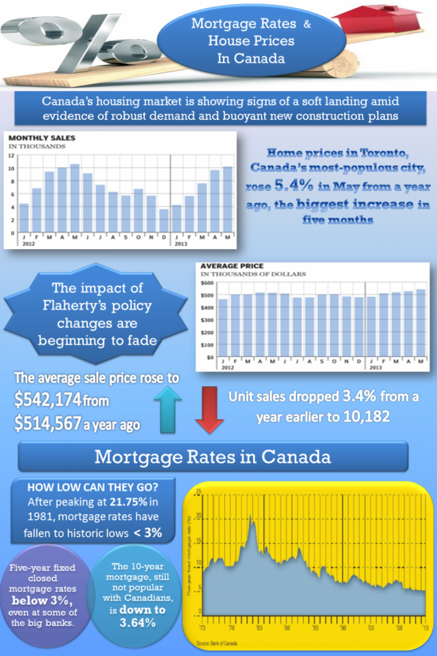 Mortgage Rates & House Prices in Canada Infographic