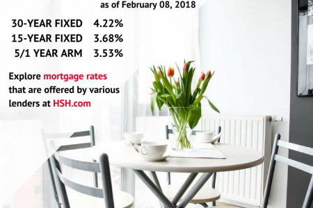 Mortgage Rates Infographic