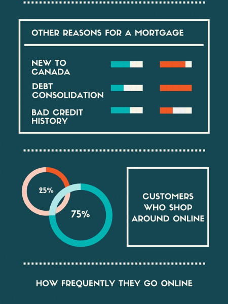 Mortgage Shopping! Infographic
