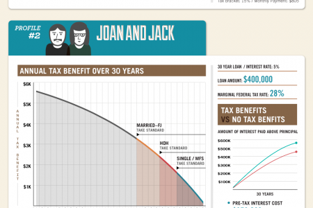 Mortgage Tax Benefit: What's the Real Value of Your Mortgage? Infographic