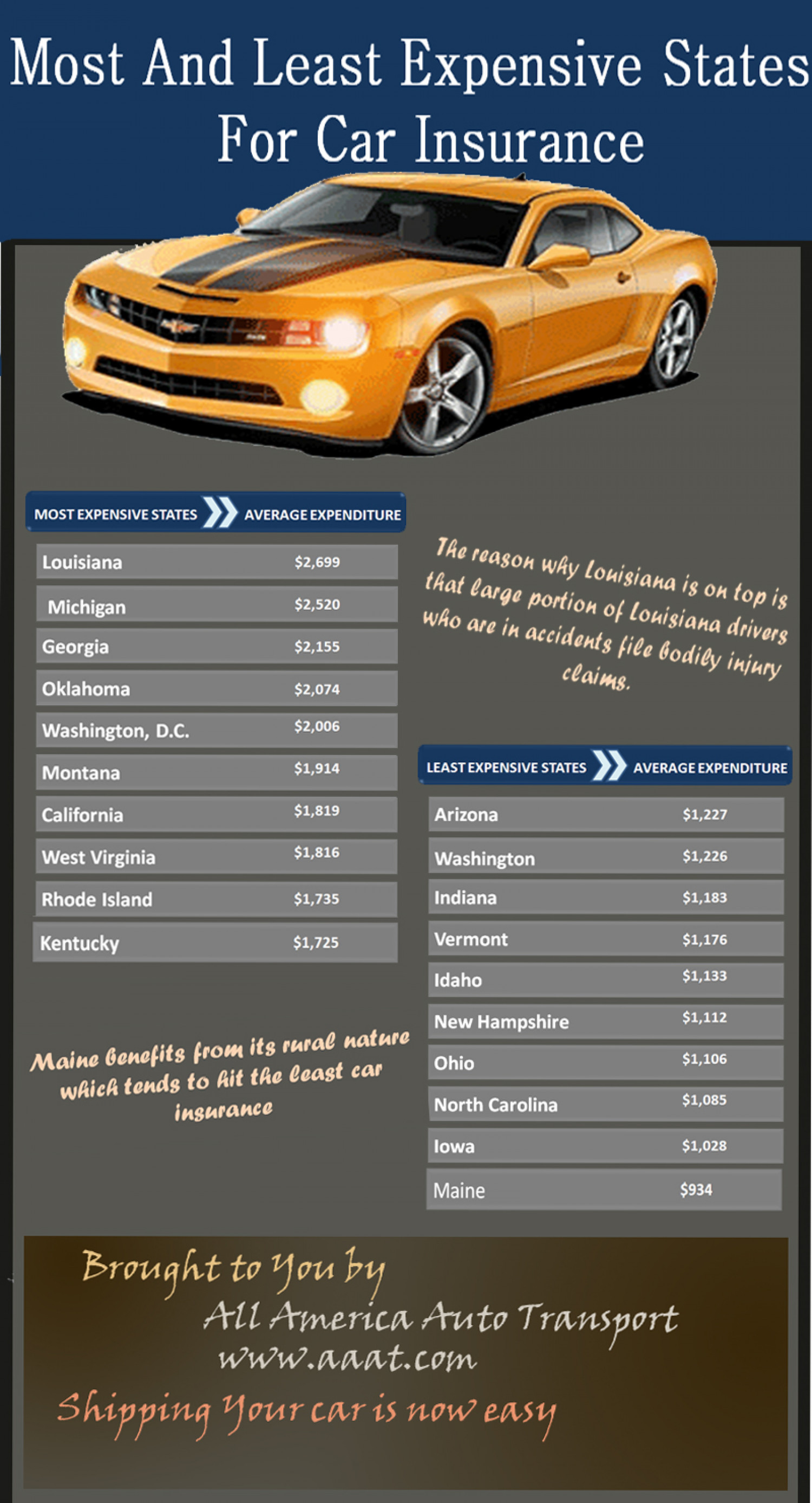 Most And Least Expensive States For Car Insurance - An infographic Infographic